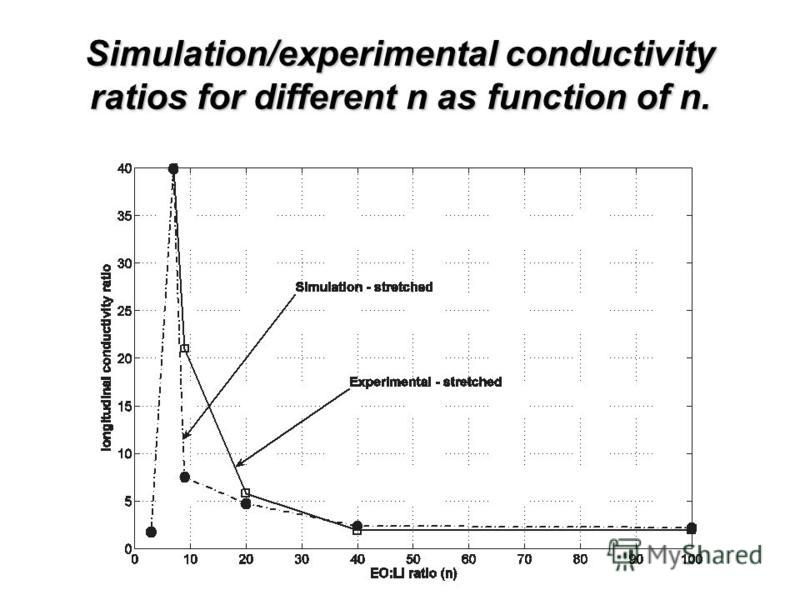 Simulation/experimental conductivity ratios for different n as function of n.