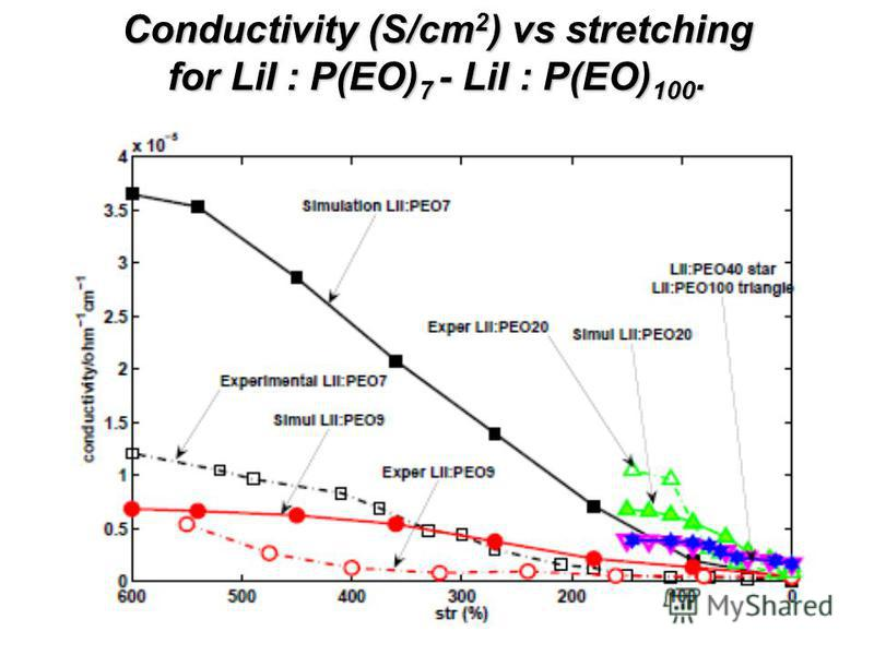 Conductivity (S/cm 2 ) vs stretching for LiI : P(EO) 7 - LiI : P(EO) 100.