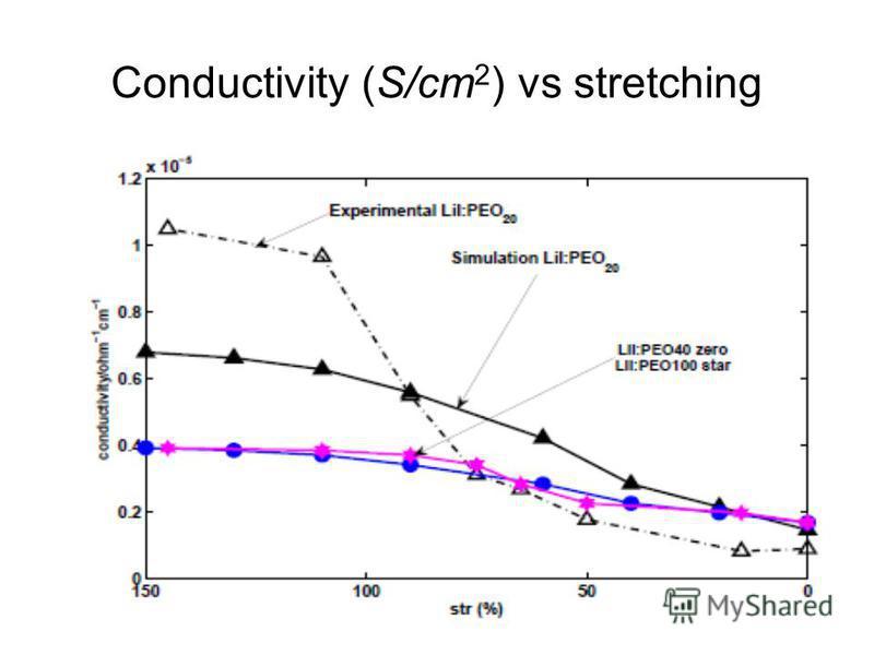 Conductivity (S/cm 2 ) vs stretching