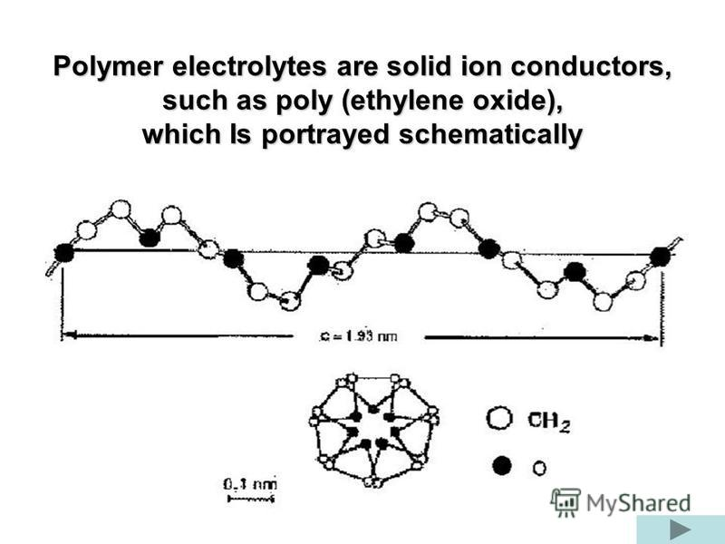 Polymer electrolytes are solid ion conductors, such as poly (ethylene oxide), which Is portrayed schematically