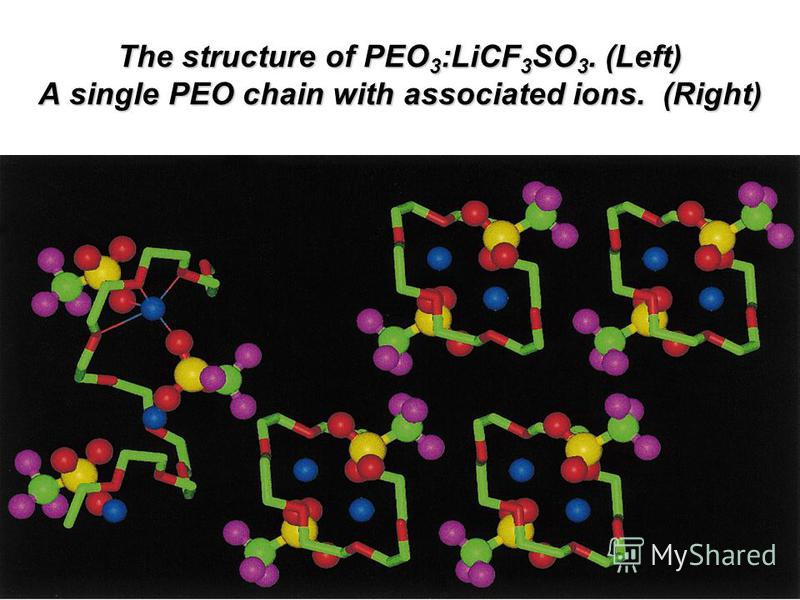 The structure of PEO 3 :LiCF 3 SO 3. (Left) A single PEO chain with associated ions. (Right)