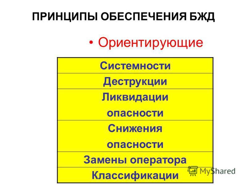 Технические принципы 1. Изоляции 2. Экранирования (экраны от звуковых волн). 3. Блокировки. 4. Защиты расстоянием 5. Недоступности 6. Слабого звена (предохранители, разрывные мембраны). 7. Флегматизации 8. Вакуумирования 9. Герметизации 10. Компресси