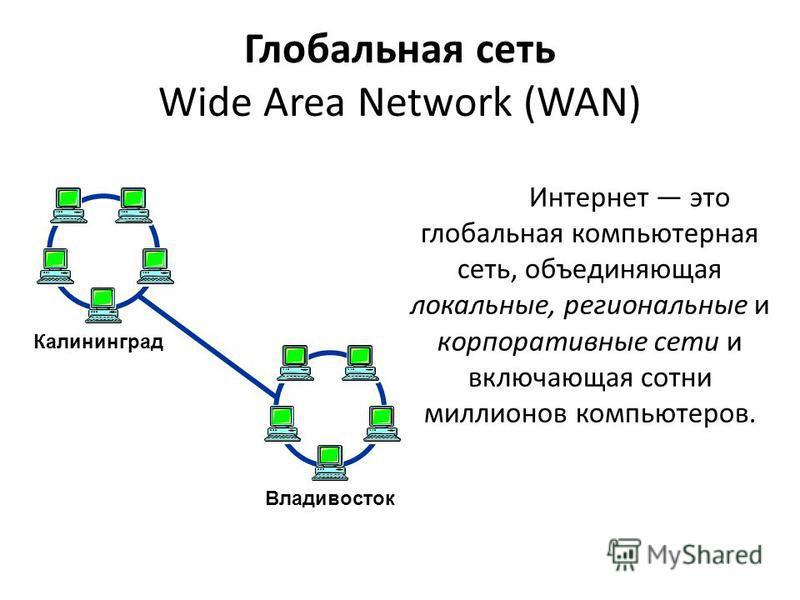 Глобальная сеть Wide Area Network (WAN) Интернет это глобальная компьютерная сеть, объединяющая локальные, региональные и корпоративные сети и включающая сотни миллионов компьютеров. Владивосток Калининград