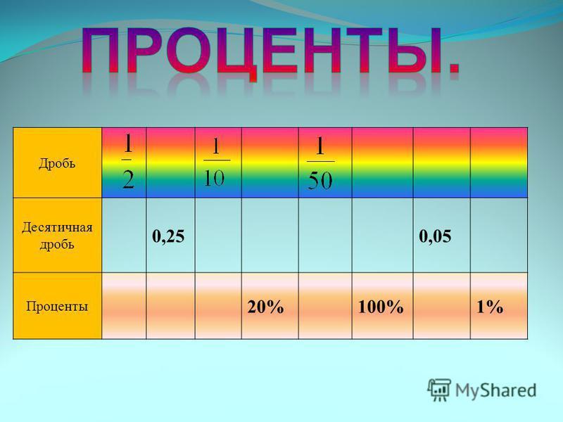 Дробь Десятичная дробь 0,250,05 Проценты 20%100%1%