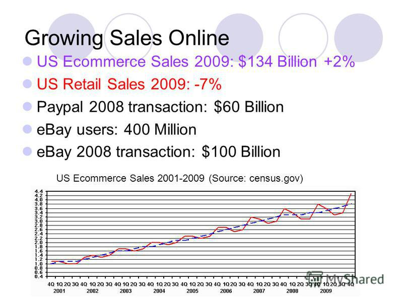 Growing Sales Online US Ecommerce Sales 2009: $134 Billion +2% US Retail Sales 2009: -7% Paypal 2008 transaction: $60 Billion eBay users: 400 Million eBay 2008 transaction: $100 Billion US Ecommerce Sales 2001-2009 (Source: census.gov)