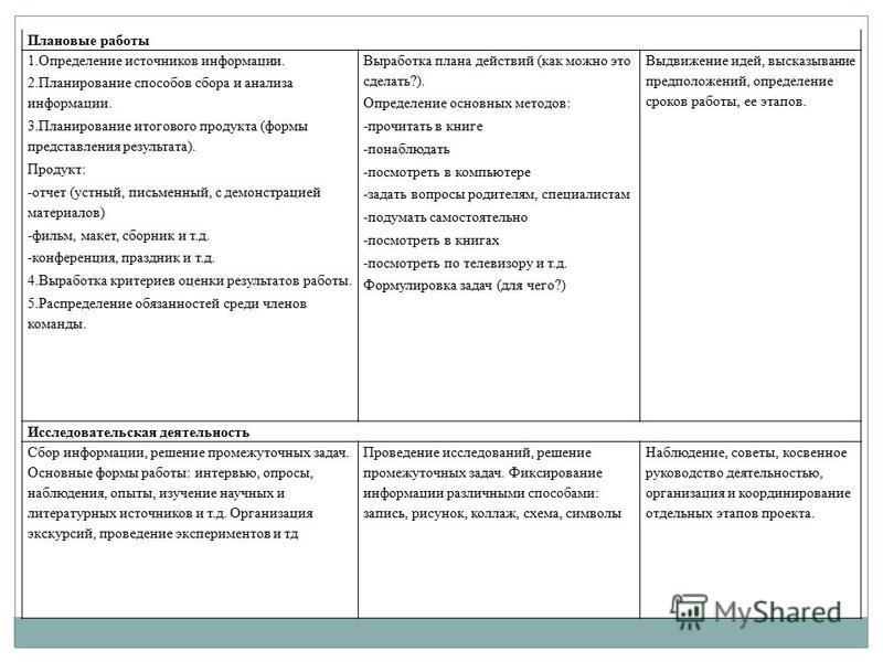 Плановые работы 1. Определение источников информации. 2. Планирование способов сбора и анализа информации. 3. Планирование итогового продукта (формы представления результата). Продукт: -отчет (устный, письменный, с демонстрацией материалов) -фильм, м