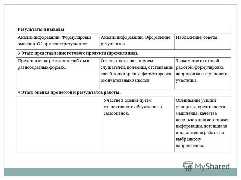 Результаты и выводы Анализ информации. Формулировка выводов. Оформление результатов. Анализ информации. Оформление результатов. Наблюдение, советы. 3 Этап: представление готового продукта (презентация). Представление результата работы в разнообразных
