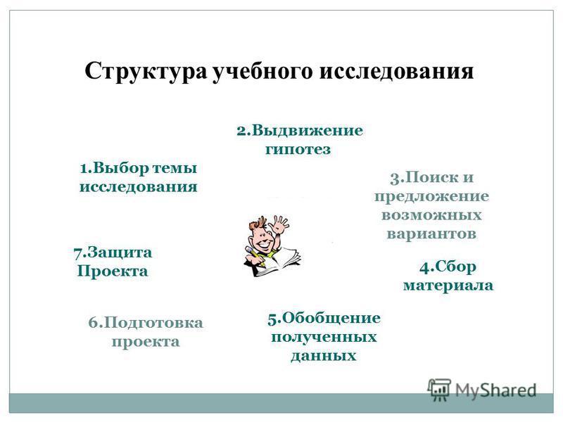 3. Поиск и предложение возможных вариантов Структура учебного исследования 1. Выбор темы исследования 2. Выдвижение гипотез 4. Сбор материала 5. Обобщение полученных данных 6. Подготовка проекта 7. Защита Проекта