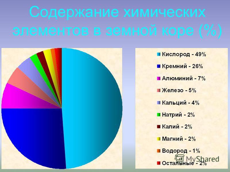 Содержание химических элементов в земной коре (%)