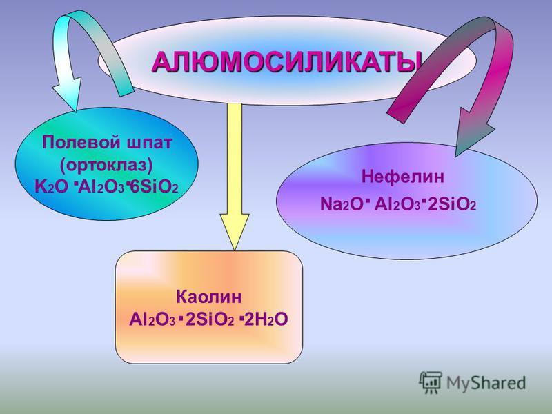 АЛЮМОСИЛИКАТЫ Полевой шпат (ортоклаз) K 2 O Al 2 O 3 6SiO 2 Каолин Al 2 O 3 2SiO 2 2H 2 O Нефелин Na 2 O Al 2 O 3 2SiO 2