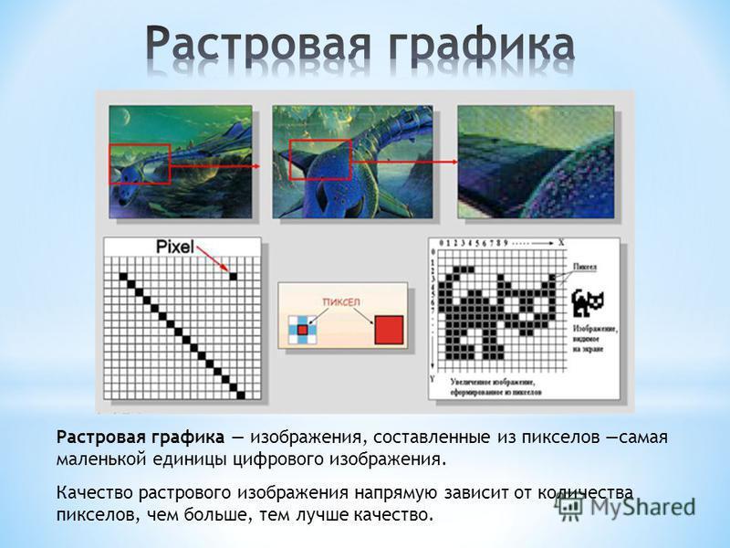 Растровая графика изображения, составленные из пикселов самая маленькой единицы цифрового изображения. Качество растрового изображения напрямую зависит от количества пикселов, чем больше, тем лучше качество.