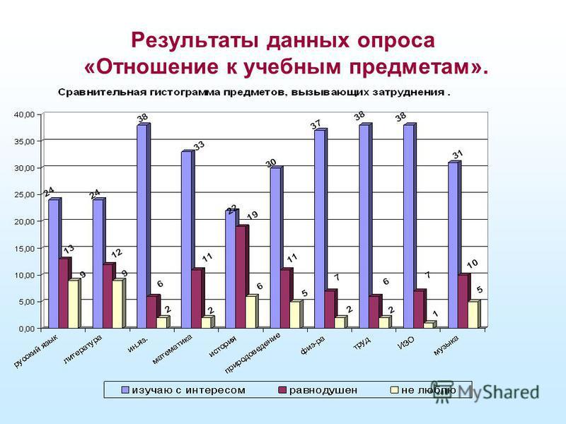 Результаты данных опроса «Отношение к учебным предметам».