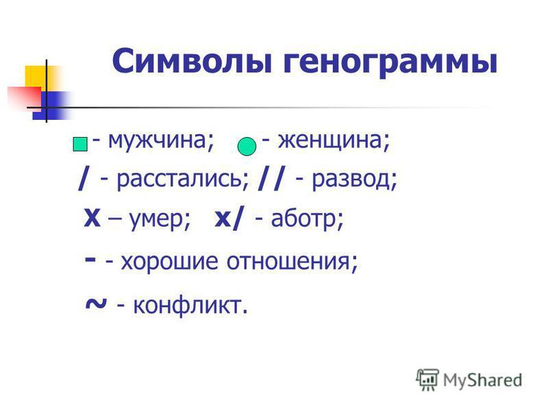 Символы генограммы - мужчина; - женщина; / - расстались; // - развод; Х – умер; х/ - аборт; - - хорошие отношения; ~ - конфликт.