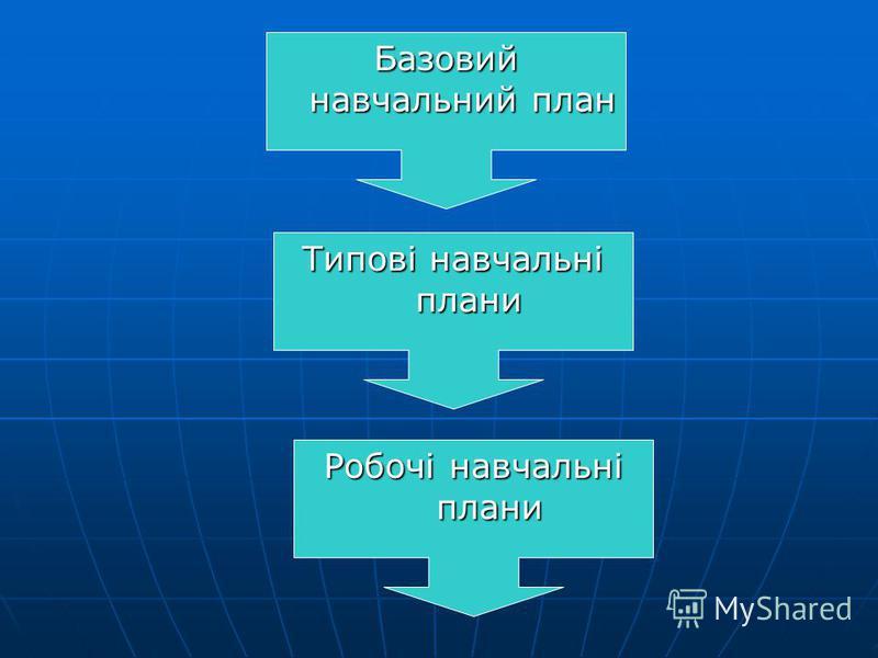 Базовий навчальний план Типові навчальні плани Робочі навчальні плани