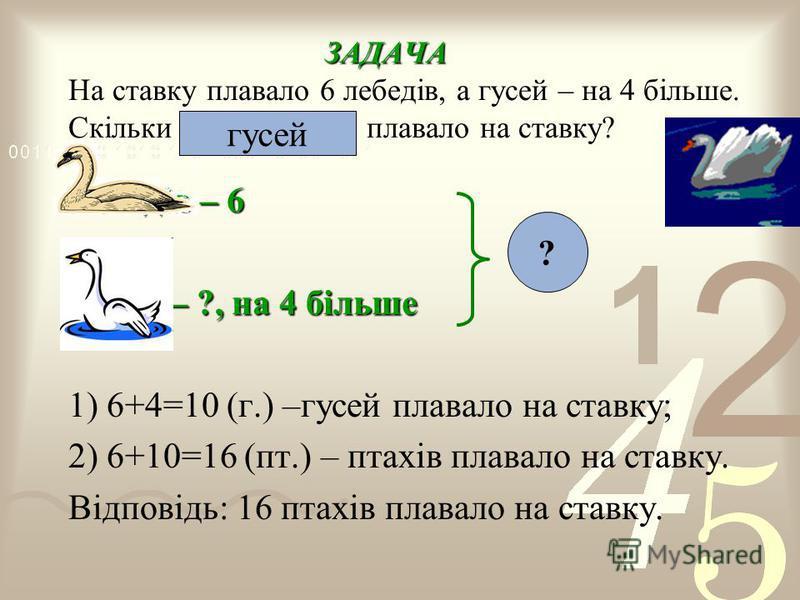 ЗАДАЧА ЗАДАЧА На ставку плавало 6 лебедів, а гусей – на 4 більше. Скільки всього птахів плавало на ставку? Лебедів – 6 Гусей – ?, на 4 більше 1) 6+4=10 (г.) –гусей плавало на ставку; 2) 6+10=16 (пт.) – птахів плавало на ставку. Відповідь: 16 птахів п