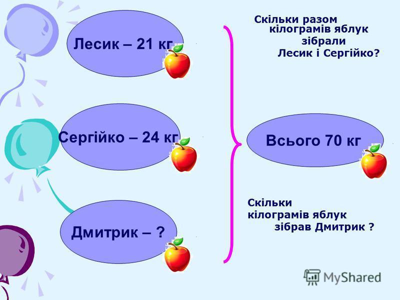 Лесик – 21 кг Сергійко – 24 кг Скільки разом кілограмів яблук зібрали Лесик і Сергійко? Дмитрик – ? Скільки кілограмів яблук зібрав Дмитрик ? Всього 70 кг