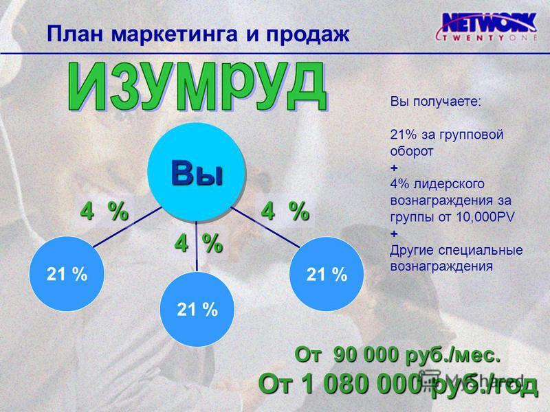 Вы Вы 21 % 4 % От 90 000 руб./мес. От 1 080 000 руб./год Вы получаете: 21% за групповой оборот + 4% лидерского вознаграждения за группы от 10,000PV + Другие специальные вознаграждения План маркетинга и продаж