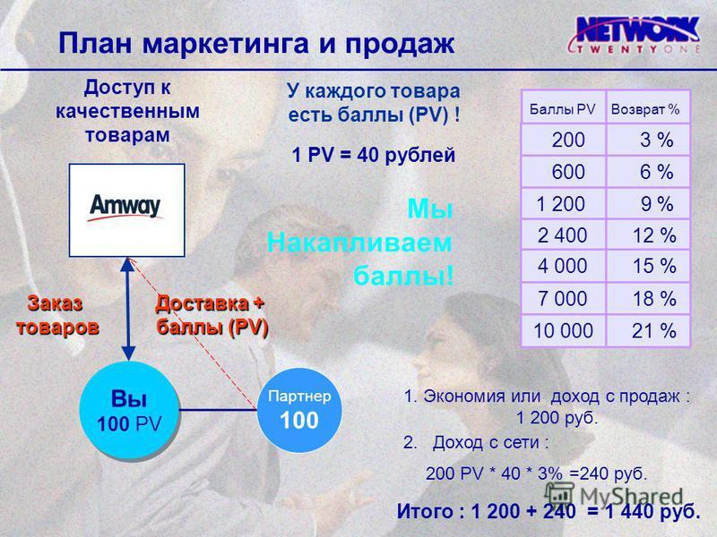 Доступ к качественным товарам План маркетинга и продаж 1 PV = 40 рублей У каждого товара есть баллы (PV) ! Мы Накапливаем баллы! Вы 100 PV Вы 100 PV Заказтоваров Доставка + баллы (PV) баллы (PV) 1. Экономия или доход с продаж : 1 200 руб. Баллы PV Во