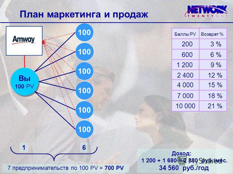 План маркетинга и продаж Баллы PV Возврат % Вы 100 PV Вы 100 PV Доход: 1 200 + 1 680 = 2 880 руб./мес. 34 560 руб./год 100 200 3 % 600 6 % 1 200 9 % 2 400 12 % 4 000 15 % 7 000 18 % 10 000 21 % 7 предпринимательств по 100 PV = 700 PV 16 100