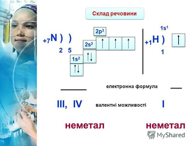 Склад речовини +7 N ) ) 2 5 2s 2 2p 3 електронна формула 2s 2 1s21s2 1s21s2 1s21s2 1s21s2 2p 3 валентні можливості III,IV +1 H ) 1 1s11s1 1s11s1 I неметал