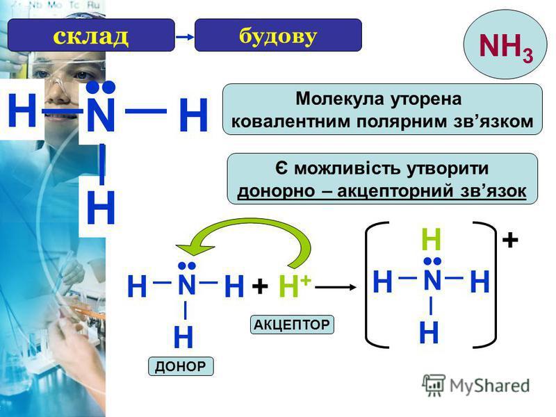 H будову N H H Є можливість утворити донорно – акцепторний звязок Молекула уторена ковалентним полярним звязком N HH H + H++ H+ N HH H H + АКЦЕПТОР ДОНОР склад NH 3