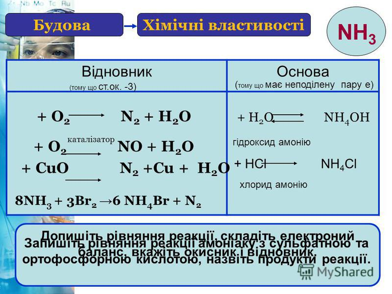 20 Хімічні властивостіБудова NH 3 ВідновникОснова (тому що ст.ок. -3) ( тому що має неподілену пару е) + О 2 N 2 + Н 2 О + О 2 NО + Н 2 О каталізатор + CuО N 2 +Cu + Н 2 О Допишіть рівняння реакції, складіть електроний баланс, вкажіть окисник і відно