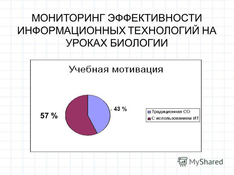 МОНИТОРИНГ ЭФФЕКТИВНОСТИ ИНФОРМАЦИОННЫХ ТЕХНОЛОГИЙ НА УРОКАХ БИОЛОГИИ 46 % 54 %