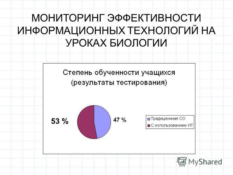 МОНИТОРИНГ ЭФФЕКТИВНОСТИ ИНФОРМАЦИОННЫХ ТЕХНОЛОГИЙ НА УРОКАХ БИОЛОГИИ 57 % 43 %