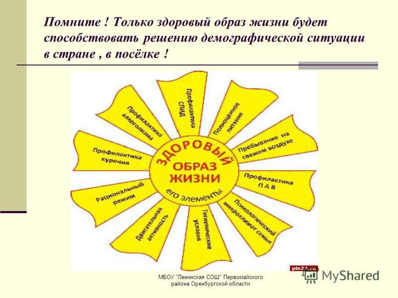 МБОУ Ленинская СОШ Первомайского района Оренбургской области Помните ! Только здоровый образ жизни будет способствовать решению демографической ситуации в стране, в посёлке !