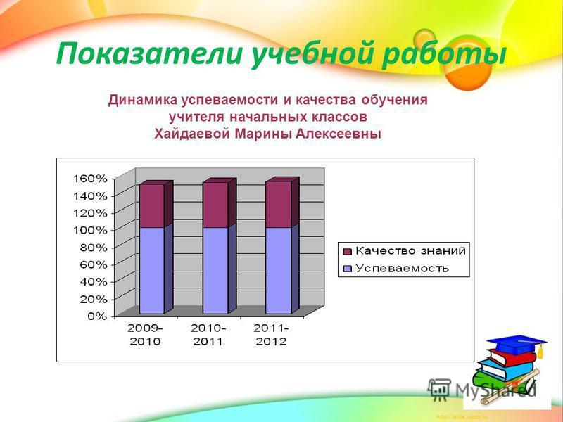 Показатели учебной работы Динамика успеваемости и качества обучения учителя начальных классов Хайдаевой Марины Алексеевны