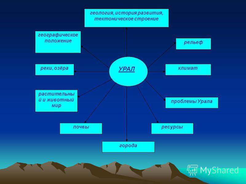 УРАЛ геология, история развития, тектоническое строение проблемы Урала города реки, озёра климат растительный и животный мир почвы географическое положение ресурсы рельеф