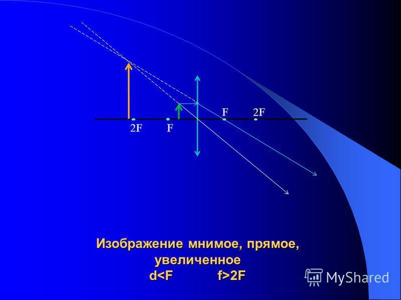 Изображение мнимое, прямое, увеличенное d 2F F 2F 2F F