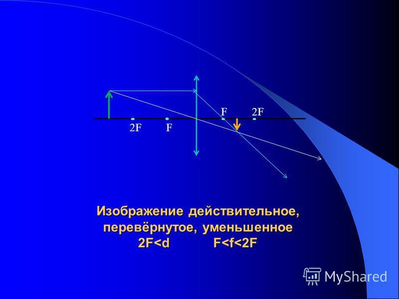 Изображение действительное, перевёрнутое, уменьшенное 2F<d F<f<2F F 2F 2F F