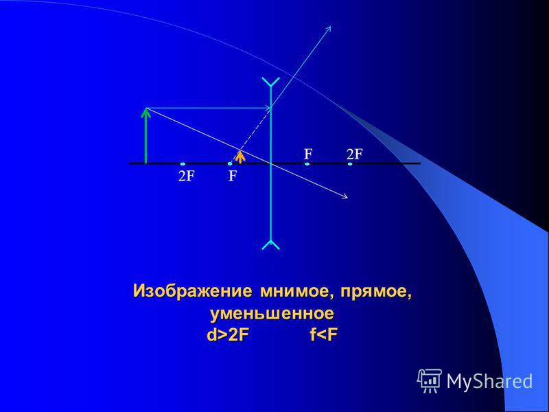 Изображение мнимое, прямое, уменьшенное d>2F f 2F f<F F 2F 2F F