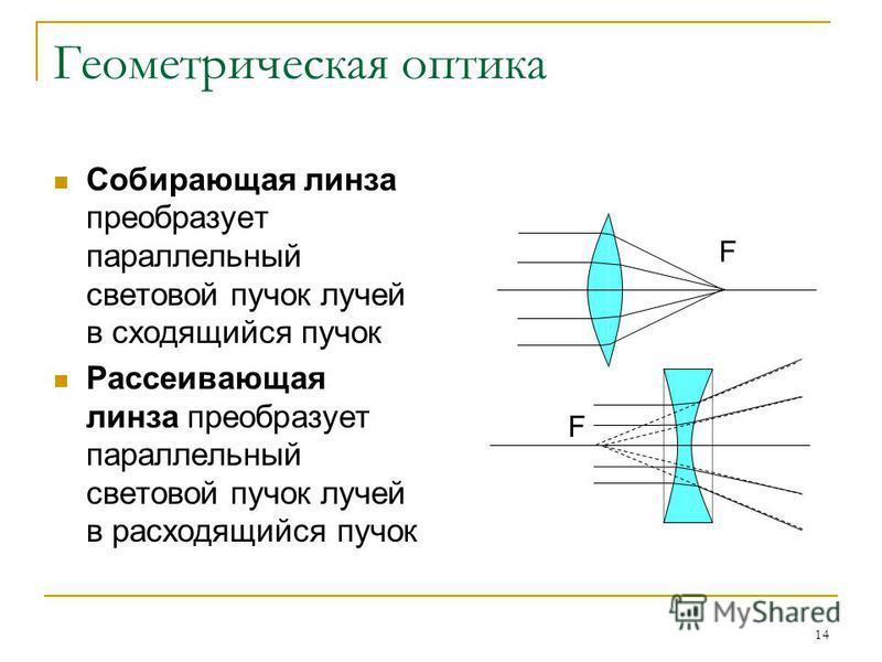 14 Геометрическая оптика Собирающая линза преобразует параллельный световой пучок лучей в сходящийся пучок Рассеивающая линза преобразует параллельный световой пучок лучей в расходящийся пучок F F