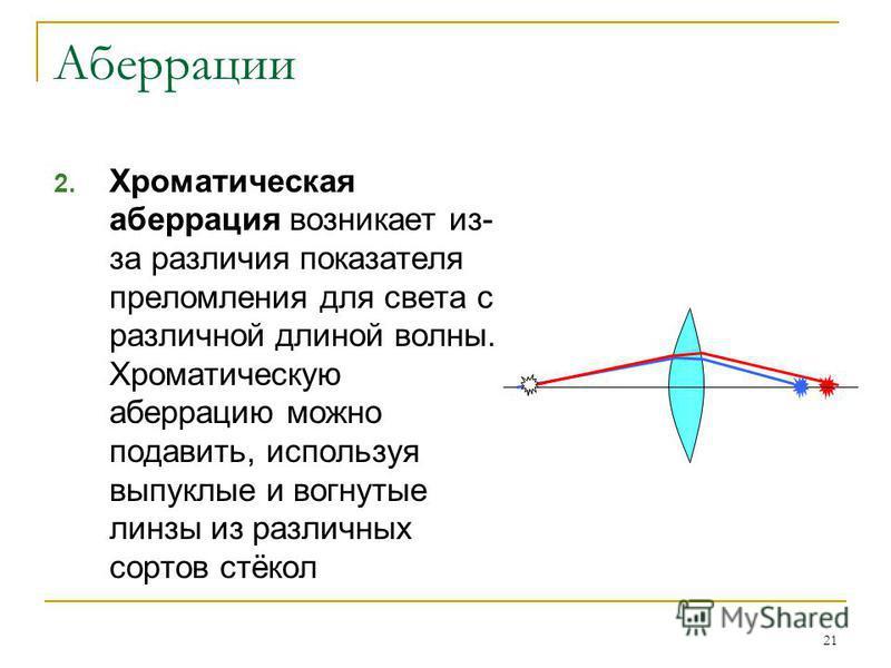 21 Аберрации 2. Хроматическая аберрация возникает из- за различия показателя преломления для света с различной длиной волны. Хроматическую аберрацию можно подавить, используя выпуклые и вогнутые линзы из различных сортов стёкол