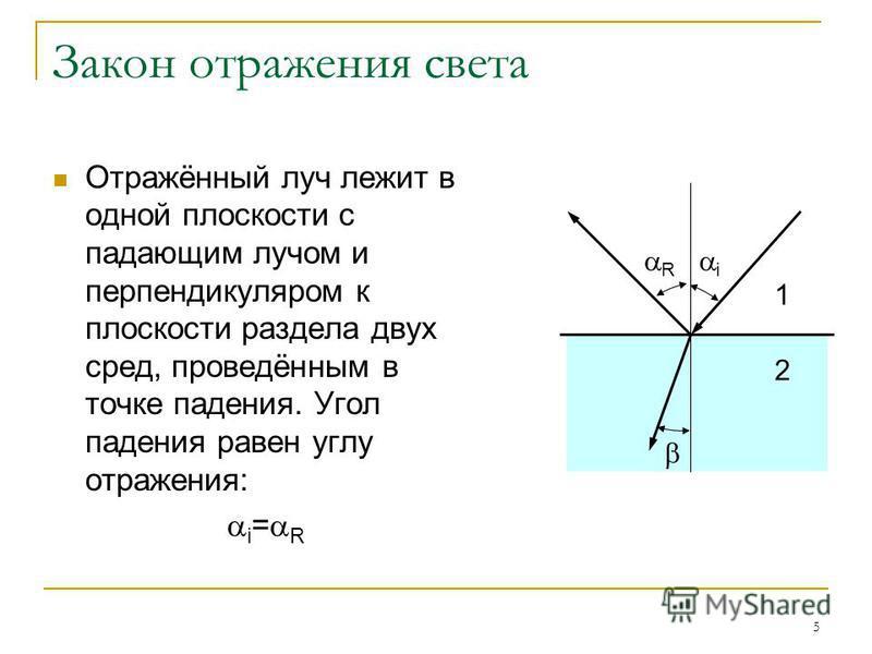 5 Закон отражения света Отражённый луч лежит в одной плоскости с падающим лучом и перпендикуляром к плоскости раздела двух сред, проведённым в точке падения. Угол падения равен углу отражения: i = R i R 1 2
