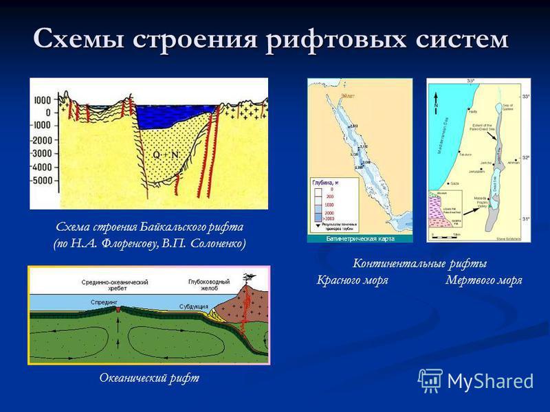 Схемы строения рифтовых систем Схема строения Байкальского рифта (по Н.А. Флоренсову, В.П. Солоненко) Континентальные рифты Красного моря Мертвого моря Океанический рифт