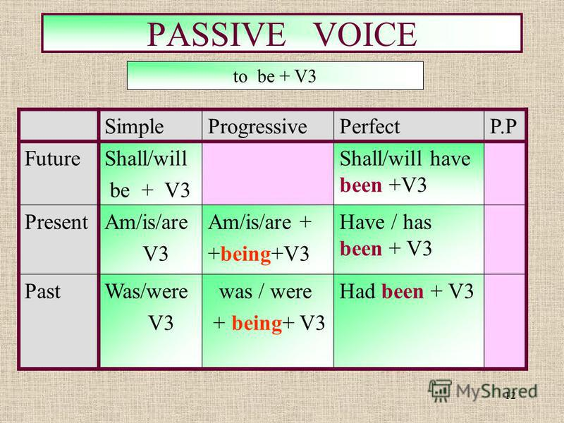 12 PASSIVE VOICE SimpleProgressivePerfectP.P FutureShall/will be + V3 Shall/will have been +V3 PresentAm/is/are V3 Am/is/are + +being+V3 Have / has been + V3 PastWas/were V3 was / were + being+ V3 Had been + V3 to be + V3