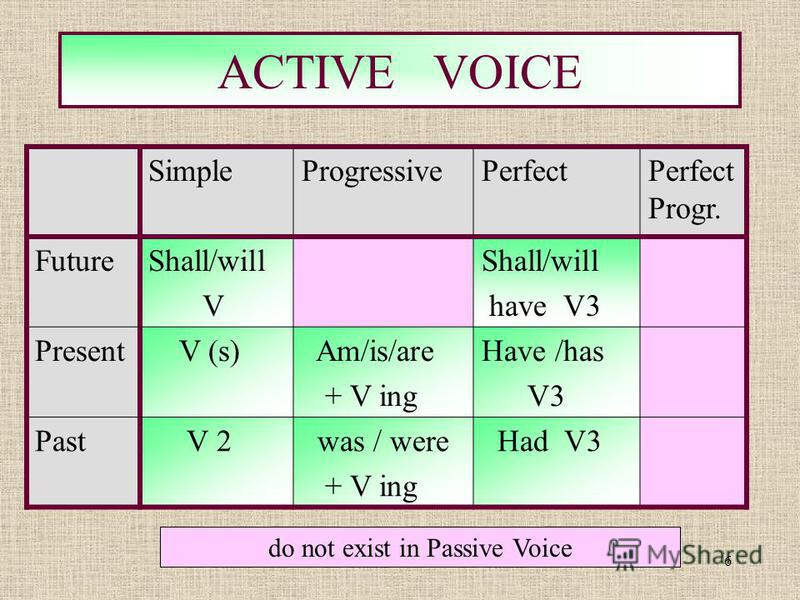 6 ACTIVE VOICE do not exist in Passive Voice SimpleProgressivePerfectPerfect Progr. FutureShall/will V Shall/will have V3 Present V (s) Am/is/are + V ing Have /has V3 Past V 2 was / were + V ing Had V3