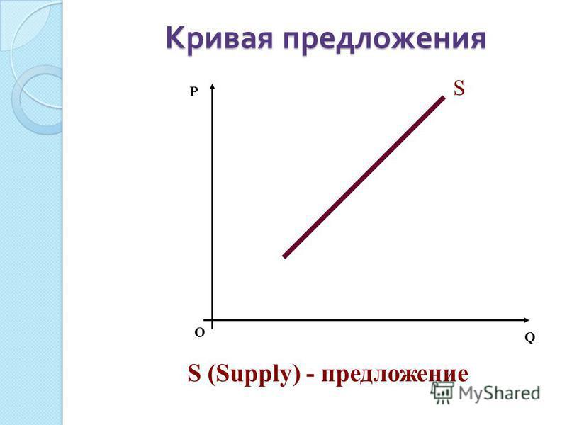 О P Q S S (Supply) - предложение
