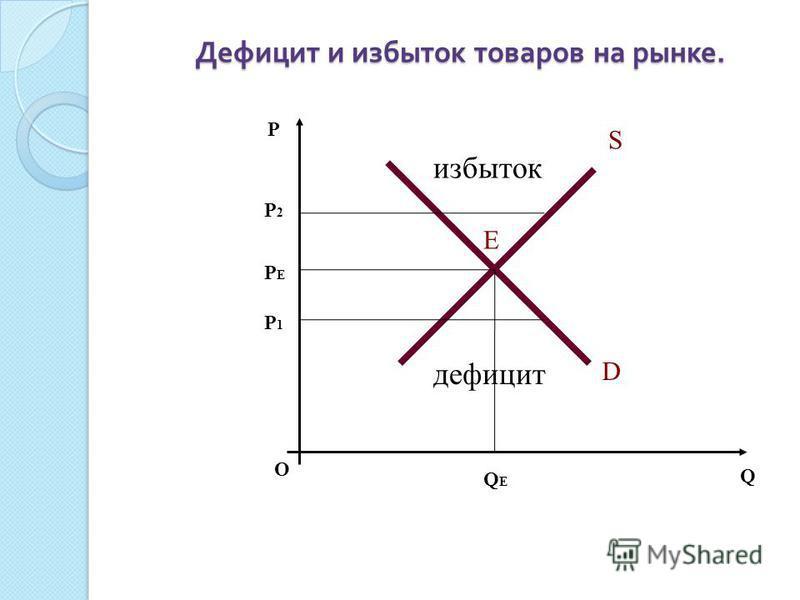 Дефицит и избыток товаров на рынке. О P Q S D Е PЕPЕ P2P2 P1P1 QЕQЕ избыток дефицит