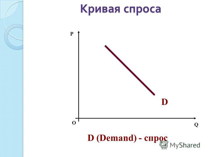Кривая спроса О P Q D D (Demand) - спрос