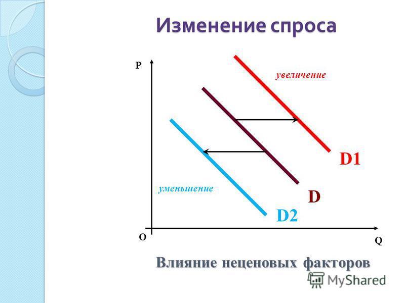 Изменение спроса Изменение спроса О P Q Влияние неценовых факторов увеличение уменьшение D D1D1 D2D2