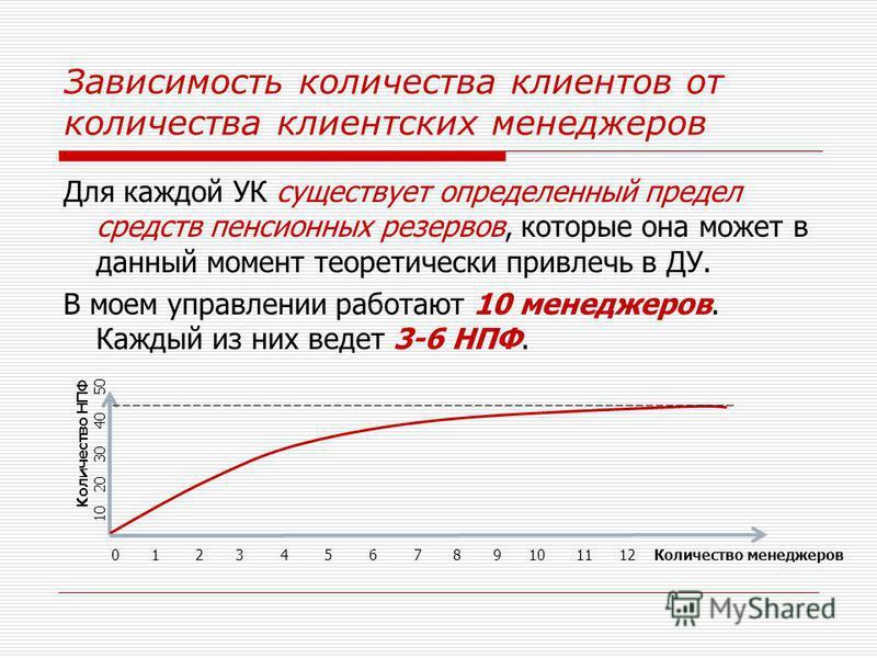 Зависимость количества клиентов от количества клиентских менеджеров Для каждой УК существует определенный предел средств пенсионных резервов, которые она может в данный момент теоретически привлечь в ДУ. В моем управлении работают 10 менеджеров. Кажд