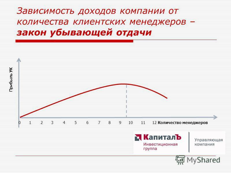 Зависимость доходов компании от количества клиентских менеджеров – закон убывающей отдачи Прибыль УК 0 1 2 3 4 5 6 7 8 9 10 11 12 Количество менеджеров