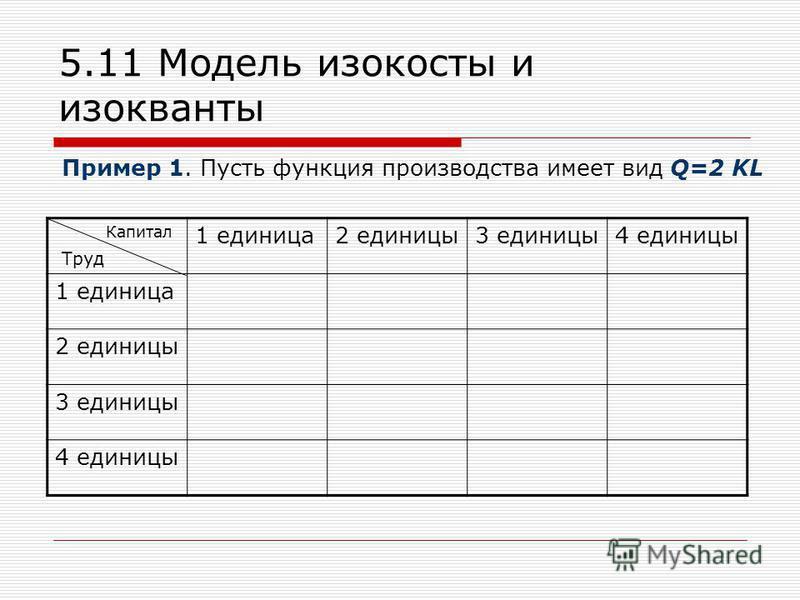 5.11 Модель изокосты и изокванты 1 единица 2 единицы 3 единицы 4 единицы 1 единица 2 единицы 3 единицы 4 единицы Капитал Труд Пример 1. Пусть функция производства имеет вид Q=2 KL