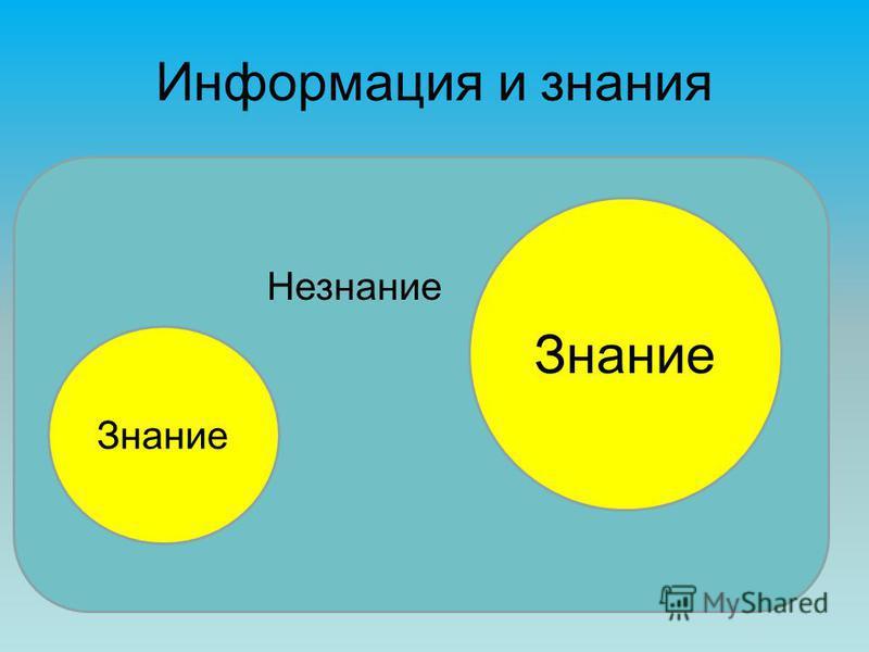 Информация и знания Знание Незнание