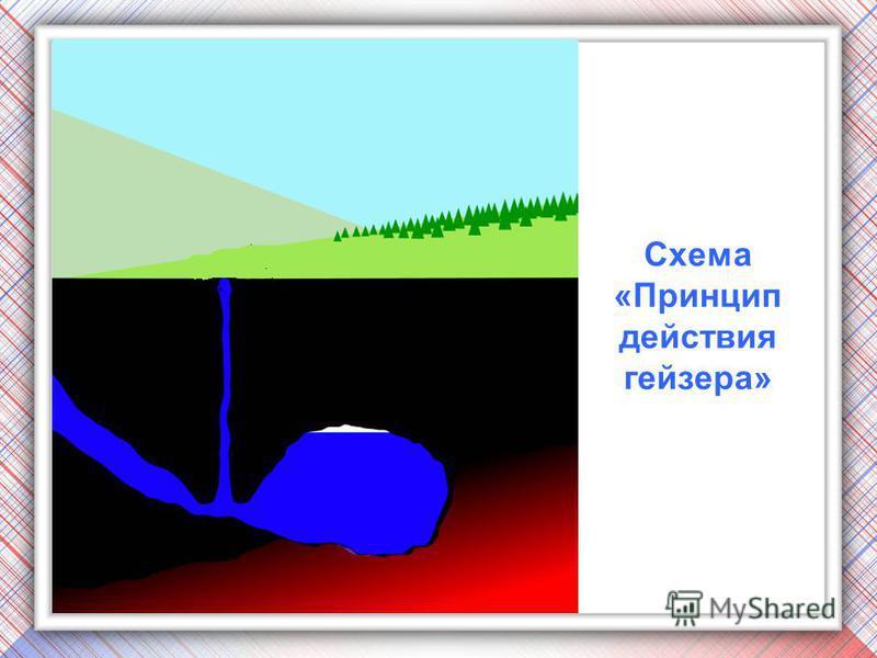 Схема «Принцип действия гейзера»