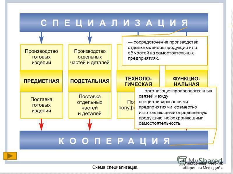 сосредоточение производства отдельных видов продукции или её частей на самостоятельных предприятиях. организация производственных связей между специализированными предприятиями, совместно изготовляющими определённую продукцию, но сохраняющими самосто